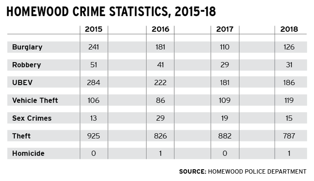 2018 Homewood crime stats stay mostly steady