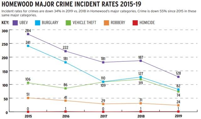Homewood Crime Stats.PNG