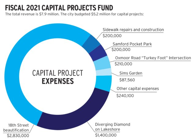 Capital Projects Fund.PNG