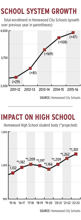 0716 HCS growth charts.jpg
